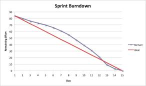 Purpose Of Sprint Burndown Chart What Is A Scrum Burndown Report This Might Surprise You