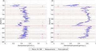 Schlumberger Chart Book Pdf Automatic Interpretation Of Geophysical Well Logs