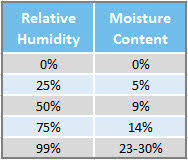 Moisture Content Wood Warping And How To Prevent It