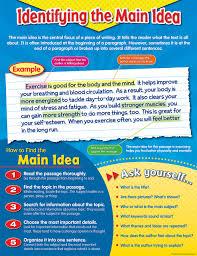 Main Idea Chart Examples Identifying The Main Idea Chart