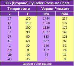 What Are The Properties Of Lpg Lpg Composition Lpg