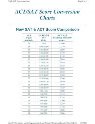 Act Iq Correlation Chart Sat Score Conversion Chart To Act Www Bedowntowndaytona Com