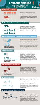 7 Talent Trends That Will Transform The Workplace Hudson Australia