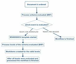 Sap Sales Order Process Flow Chart Sap Sales Order Workflow Sap Guided Workflow In Ibm Bpm Sap