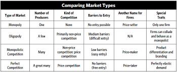 Market Structures Mrshearingeconomics