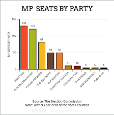 Voting Chart Maker Results Update Pheu Thai Wins Most Mp Seats