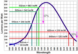 Lumens Vs Watts Chart Diode Green Lasers Part 1 Wavelength And Efficiency