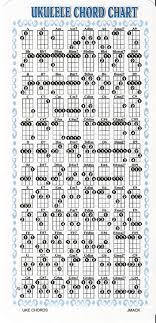 Amazon Com Ukulele Chord Chart Uke Chord Chart Musical