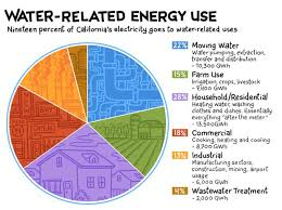 Water Usage Chart For Household 34 Genuine Water Distribution Pie Chart