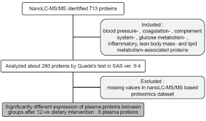 Ver Chart Flow Chart Of Statistical Analysis Of Plasma Protein