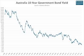 Chart Australian 10 Year Government Bond Yields Just Hit A