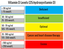 Vitamin D Dosage Chart How To Avoid Vitamin D Deficiency