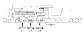restoration archives page 2 of 6 mid continent railway museum diagram showing driving wheel arrangement on a r 1 class steam locomotive driving powered axles are numbered front to back and specific wheels on the