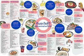 เปิดลายแทง...วันนี้กินอะไรดีที่ CentralwOrld - โพสต์ทูเดย์ กิน-เที่ยว