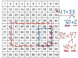 Addition Chart To 100 Addition On 100 Chart Math Elementary Math Showme