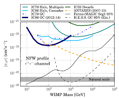 Dark Energy Feed Chart Icecube Sets New Best Limits For Dark Matter Searches In