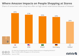 Chart Where Amazon Impacts Most On People Shopping At