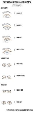 eye shape chart the basics series eye makeup 101 the chronicles of megan