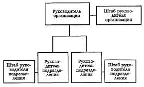 Теория организации Практическая работа страница  Особенности линейно штабной структуры обычно такая структура присуща филиалам крупных фирм есть потребность в специалистах управленцах