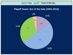 Mlb Chart Playoffs History Proves Mlb Teams With 0 3 Starts Have Slim Chance Of