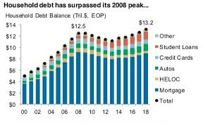 Household Debt Composition Mix Student Loans Way Up