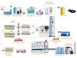 waste engine oil regeneration process