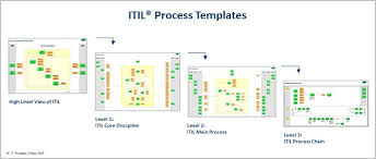 itil process itil implementation with process templates it process wiki