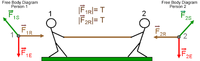 tension force free body diagram. unit1mod6rope2c.png tension force free body diagram