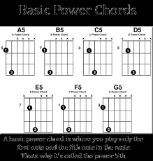 Pin On Guitar Chord Chart