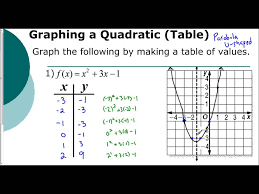 graphing parabolas tables
