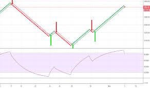 Renko Tradingview India
