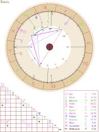 Natal Chart Report Onlinenumerology Numerology Now Free