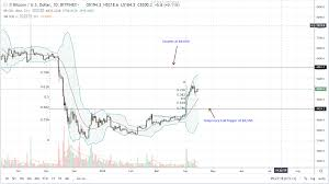 Nano Cryptocurrency Chart Can The Nano S Only Support 4 Cryptos Bitcoin Price History