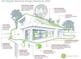 designing an energy efficient home. ge introduces green gizmo home. energy efficiencyenergy designing an efficient home g