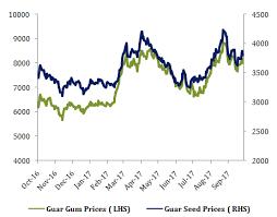 Guar Seed Seasonal Report Karvy Commodities