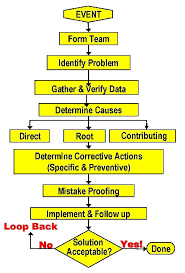 Flow Chart Of The Root Cause Analysis And Corrective Action
