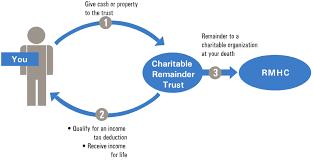 Charitable Remainder Trusts Ronald Mcdonald House