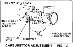 briggs and stratton wiring diagram 14hp briggs 14 5 briggs and stratton engine carburetor diagram jodebal com on briggs and stratton wiring diagram