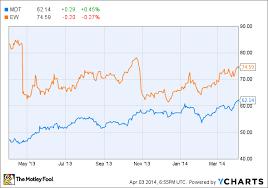 Medtronic Stock Price Chart Better Buy Medtronic Inc Vs Edwards Lifesciences Corp
