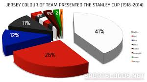Pie Chart News Stanley Cup Colours Pie Chart Chris Creamers Sportslogos