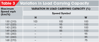 Load Index And Speed Rating Symbols