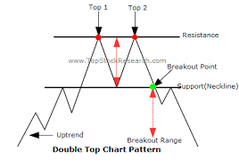 Double Top A Bearish Reversal Chart Pattern Explained