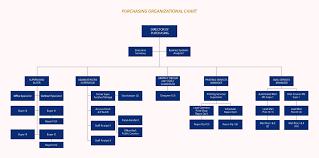 Purchasing Organizational Chart Purchasing