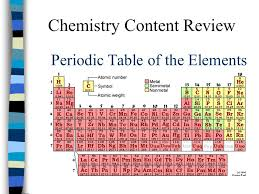 NEW PERIODIC TABLE CHEMISTRY REVIEW | Periodic