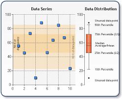 Box Plot Chart