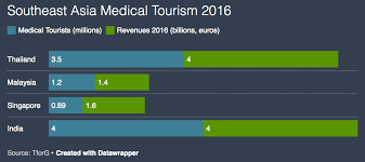 Medical Tourism Cost Comparison Chart Medical Tourism In Asia Pacific Growing Rapidly Brink