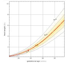 Wolfram Alpha Is Glowing With Pregnancy Data Wolfram Alpha Blog