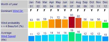Tenerife Weather Chart Lanzarote Average Annual Weather Charts Lanzarote Information