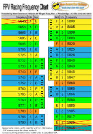 Fpv Frequency Chart Fpv Racing Frequency Table