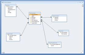 """Создание базы данных расписание Рефераты ru Схема данных """"Расписание"""""""
